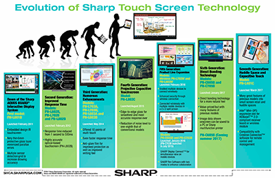 doc-Evolution-Sharp-Touch-Screen-Infographic