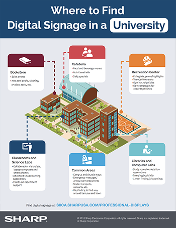 doc-Where-to-Find-Digital-Signage_University-Infographic